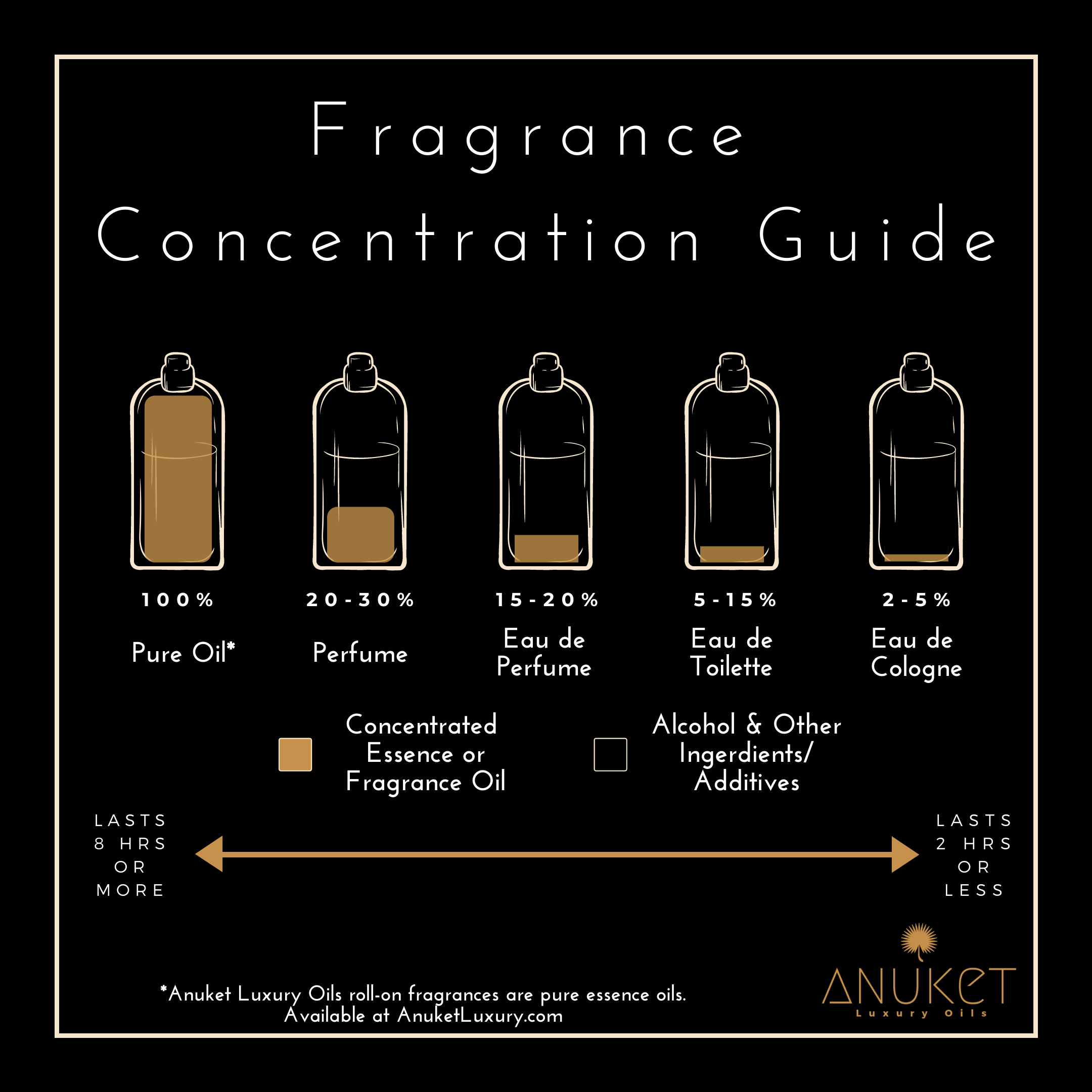 Graphic explaining different types of fragrances. Link to blog post.