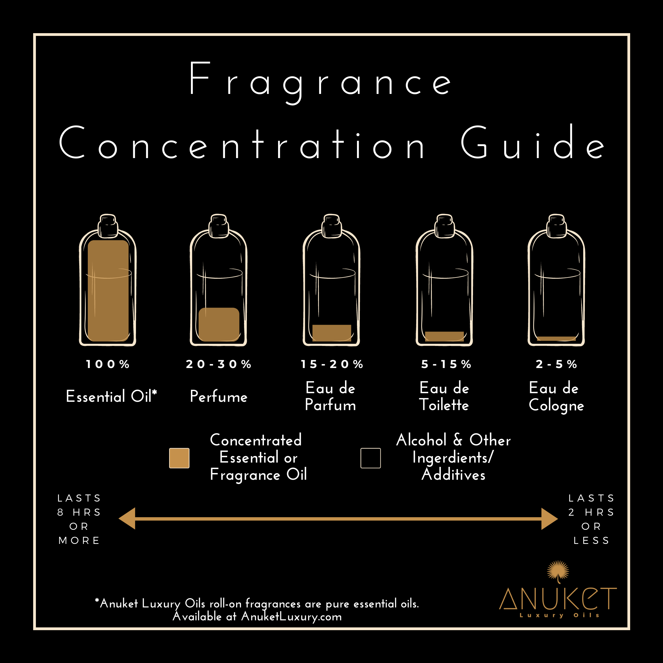 Fragrance Concentration Guide by Anuket Luxury Oils showing percent oil concentrations and how long scent lasts on skin for essential oils, perfume, eau de parfum, eau de toilette, and eau de cologne.