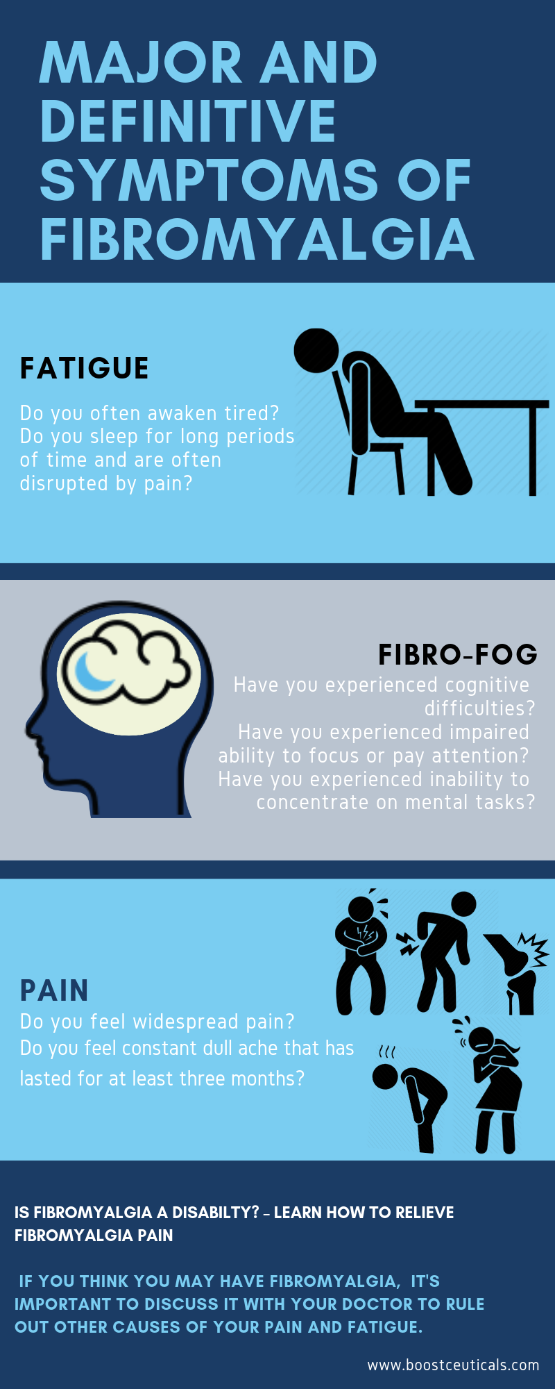 "Major and Definitive Symptoms of Fibromyalgia include:  ·         Fatigue. People with Fibromyalgia often awaken tired. They report sleeping for long periods of time but often this sleep is disrupted by pain.  ·       Cognitive difficulties. Sometimes referred to as ""fibro fog"" you have impaired ability to focus, pay attention or the ability to concentrate on mental tasks.  ·         Pain. The pain associated with Fibromyalgia is often described as a constant dull ache that has lasted for at least three months.  To see a more detailed Fibromyalgia symptoms list, visit this site - https://cfsunravelled.com/mecfsfibromyalgia-symptoms-list/.   Generally, Fibromyalgia is a tough condition to deal with and is an illness of pain."