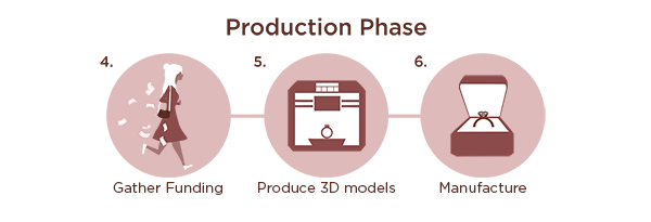 The Production Phase of Jewelry Development