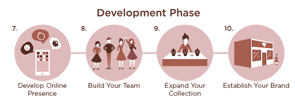 Development Phase of a Jewelry Collection