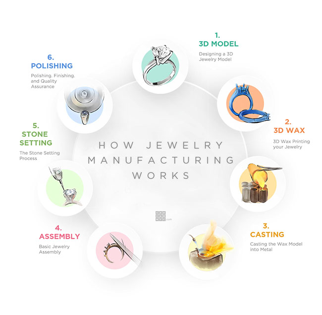 Infographic with the Full Jewelry Manufacturing Process