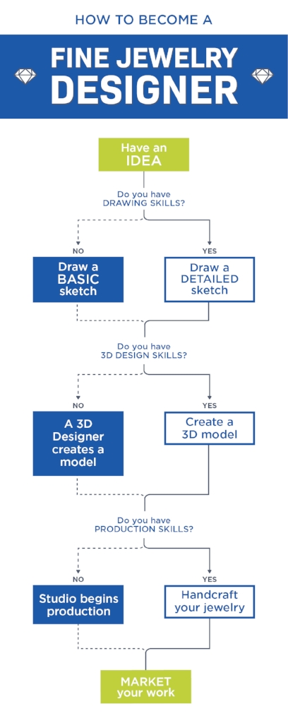 Chart with Explanation on How to Become a Jewelry Designer