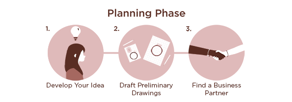 The Planning Phase of a Jewelry Business