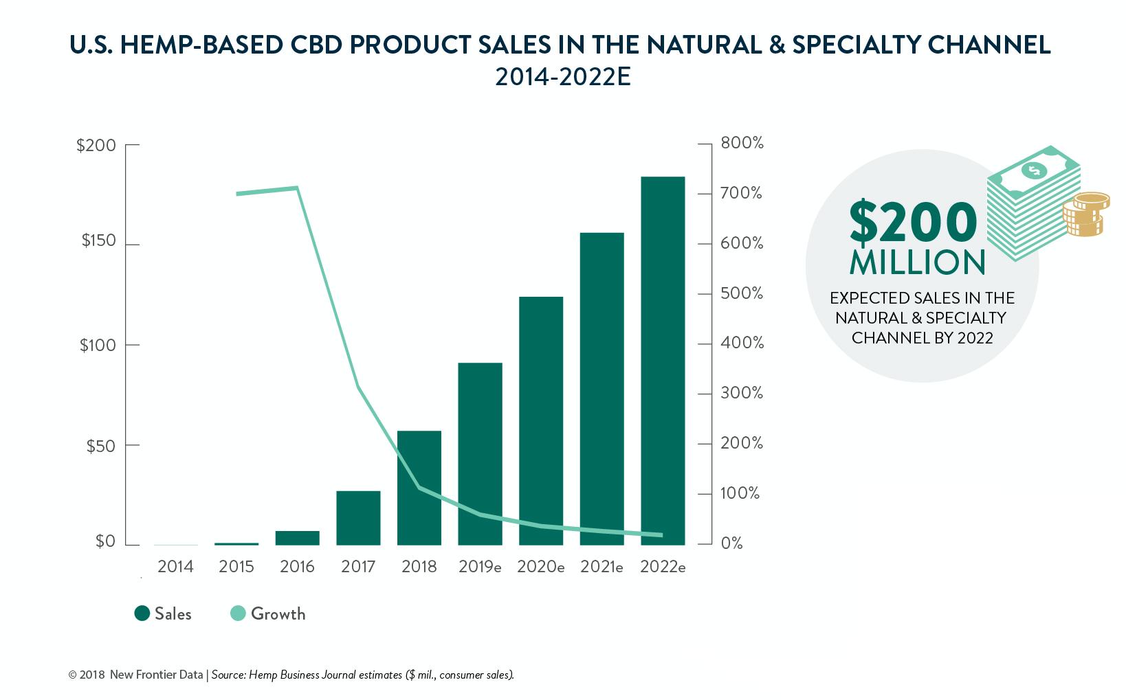 Hemp CBD Sales Statistics