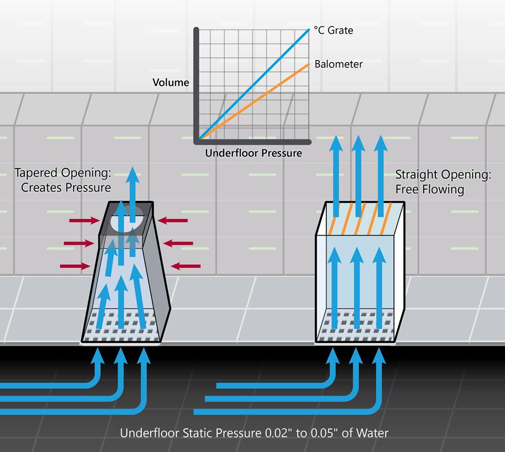 Measuring Data Center Airflow