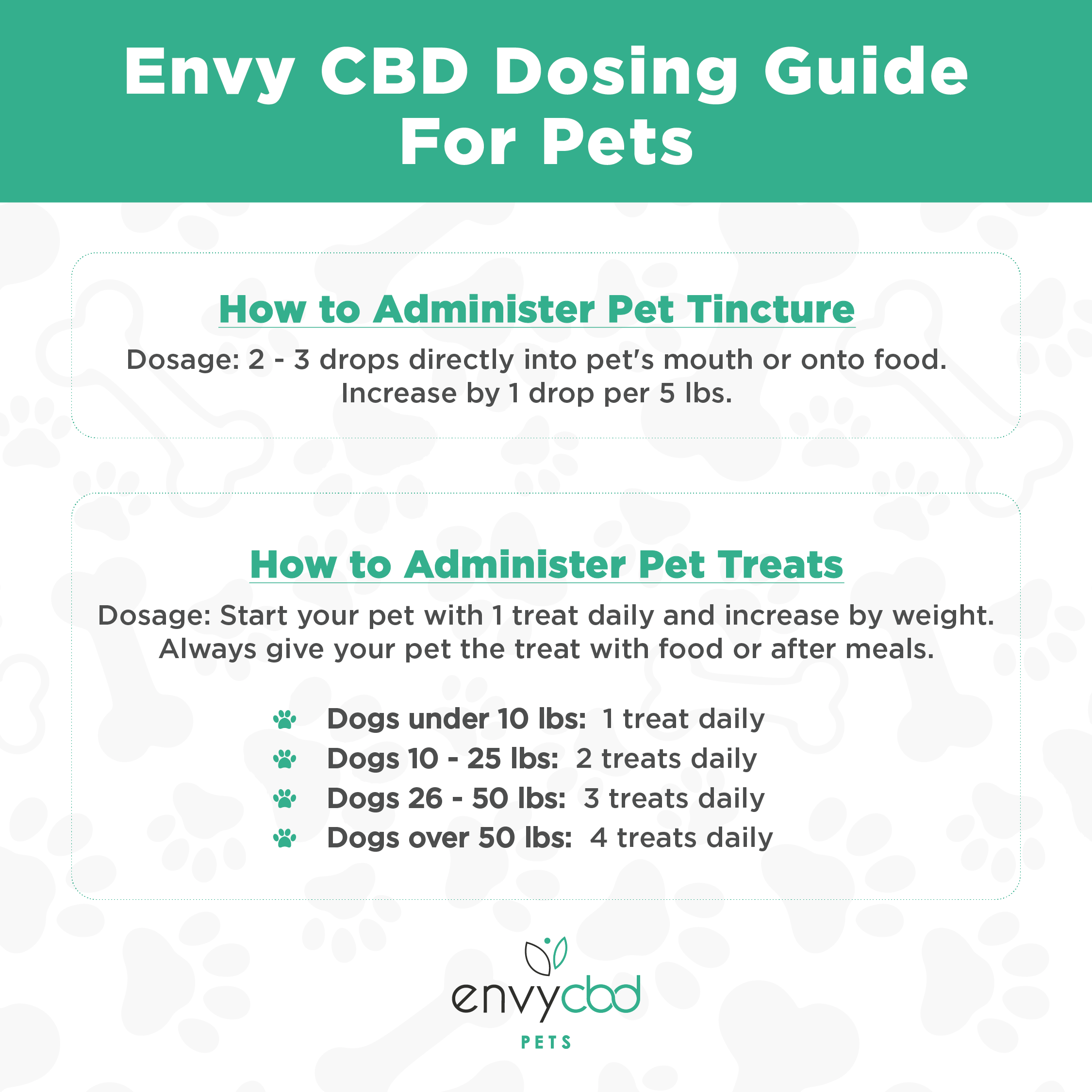 Dosing Guide for Dogs