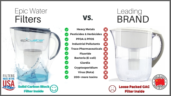 Water Filter Pitcher For PFAS