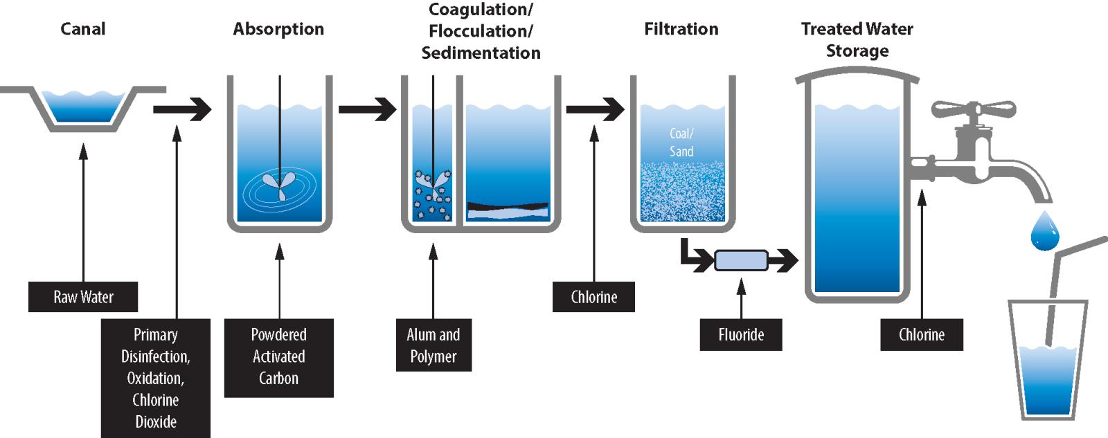 Mesa Arizona Water Quality Report