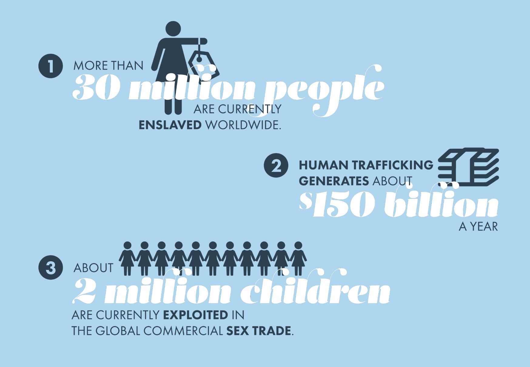 Dressember human trafficking stats