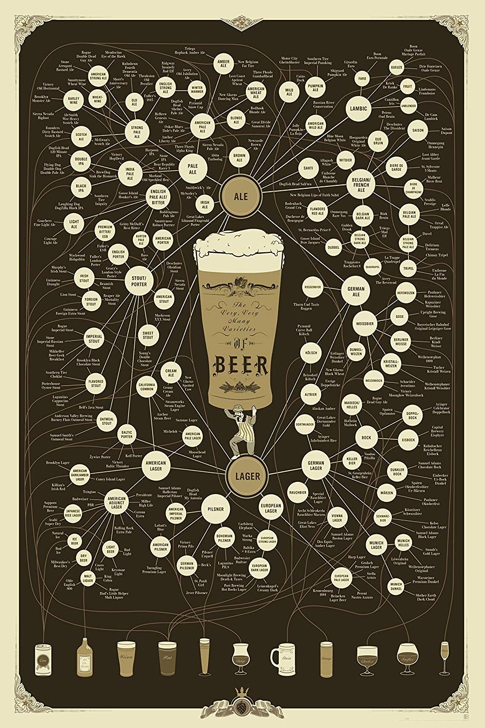 Beer Varieties Pop Chart
