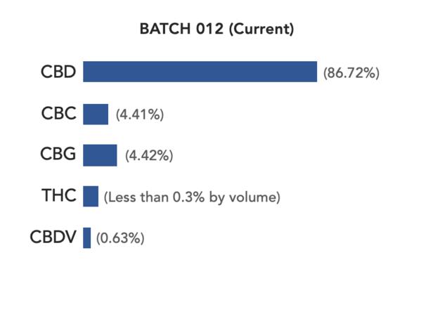 Batch12_cannabinoid_profile