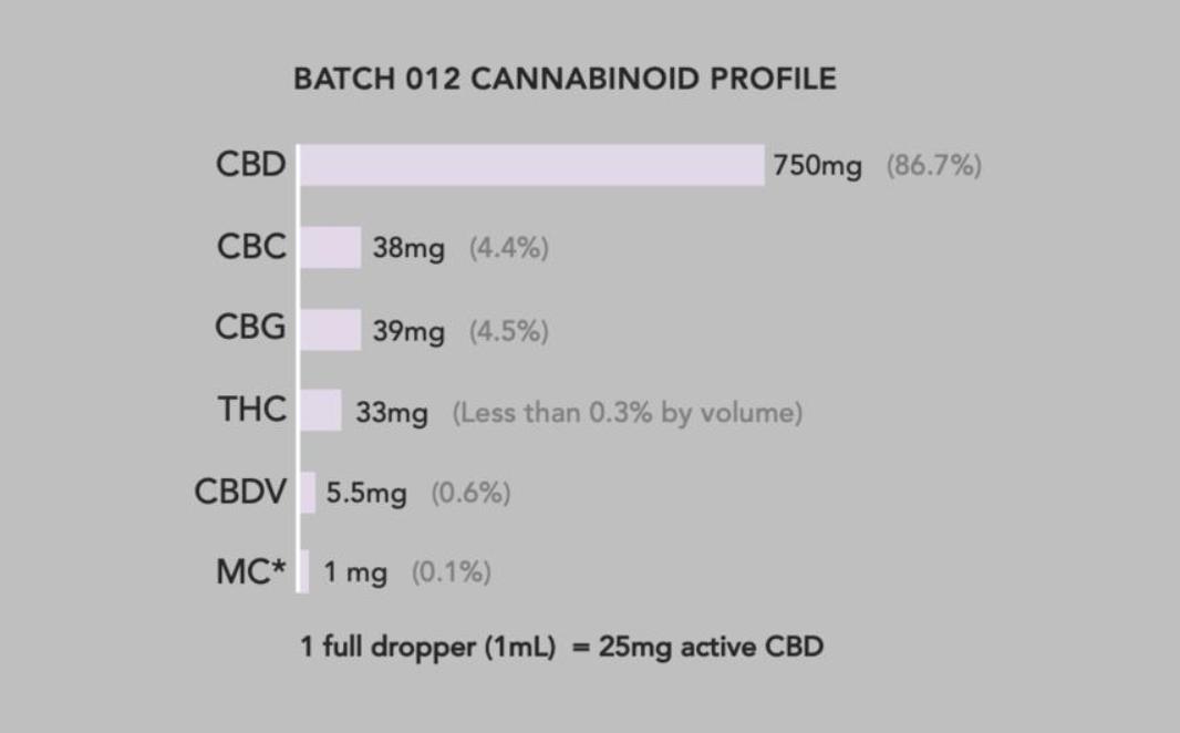 Batch 14 Cannabinoid profile