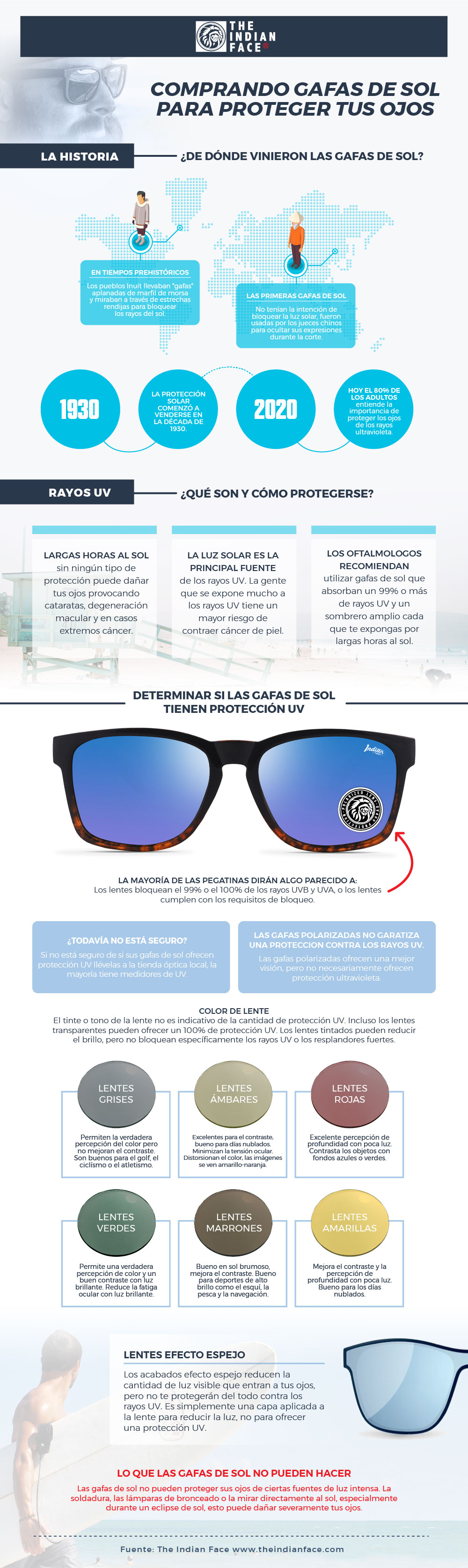 Infografía Como comprar unas gafas de sol