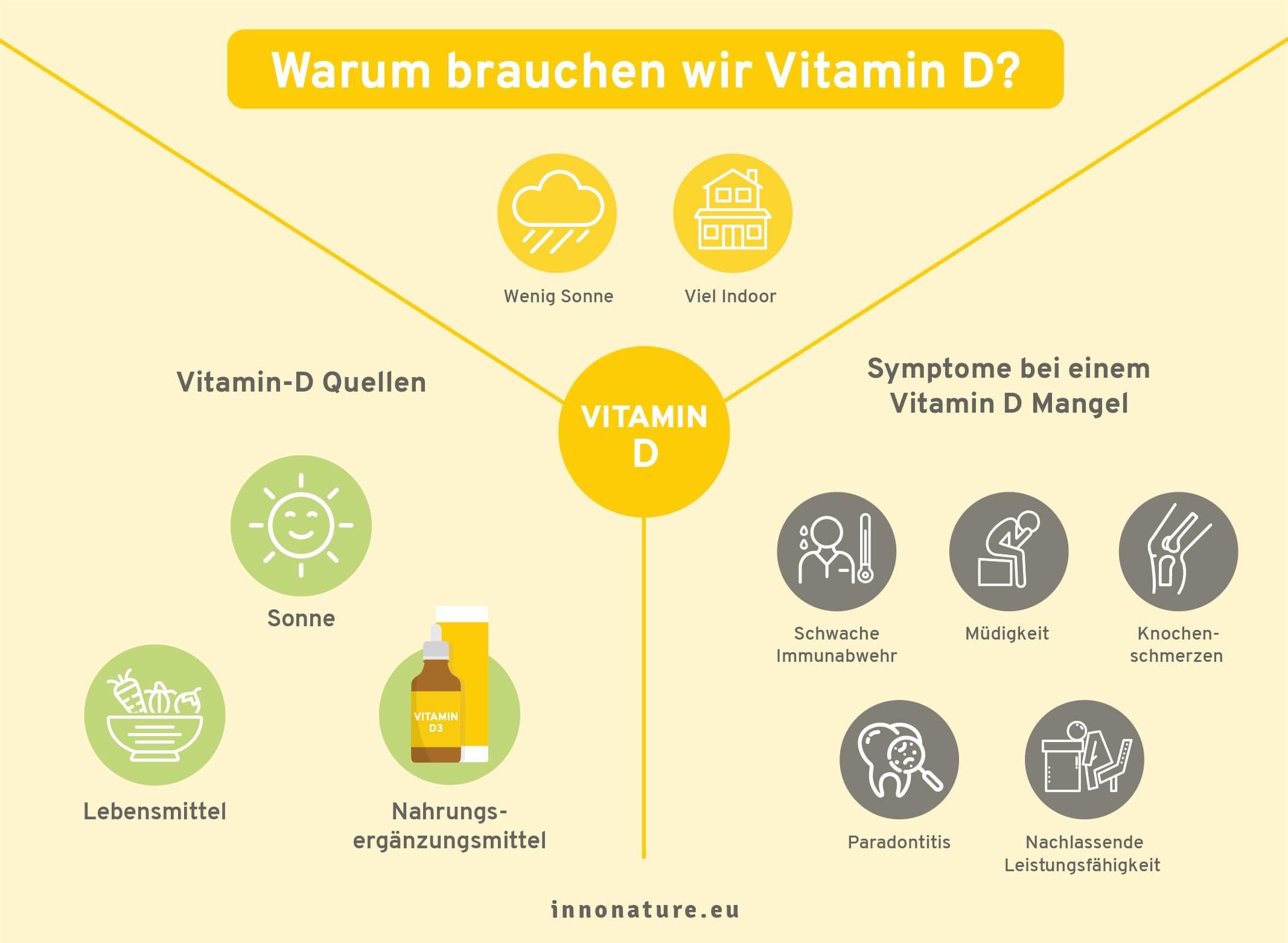 Grafik: Warum brauchen wir das Sonnenvitamin Vitamin D