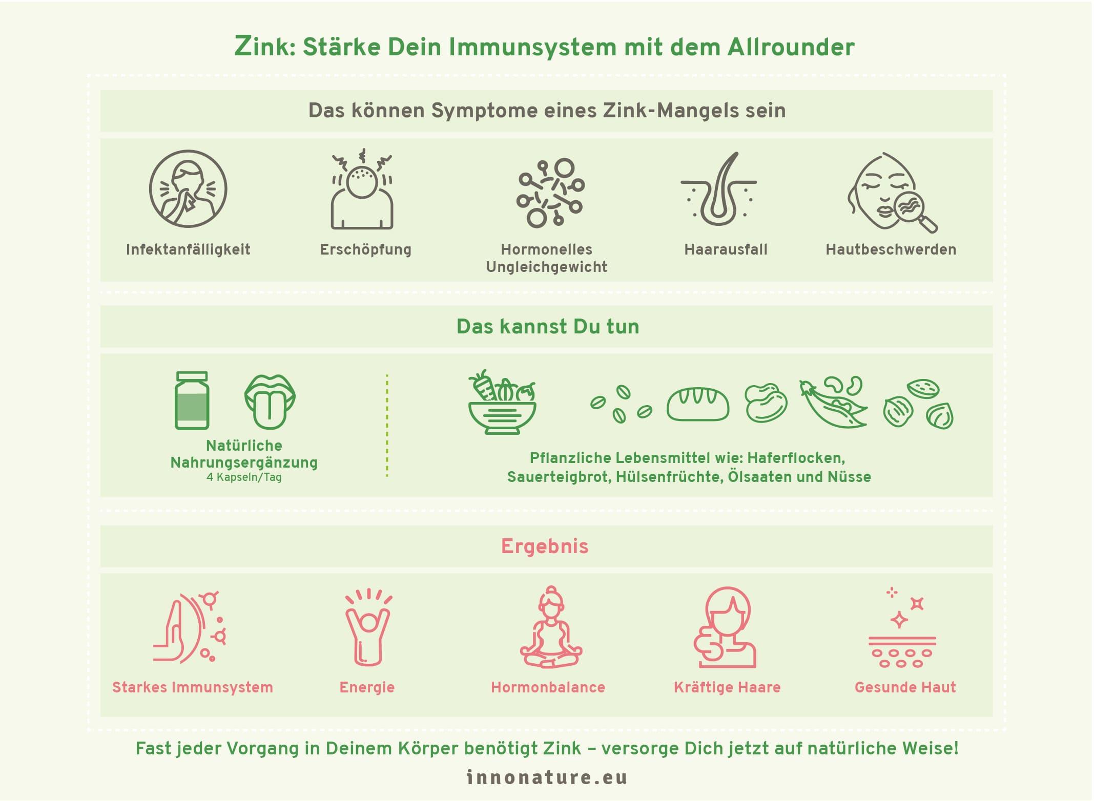 Mintfarbene Grafik von InnoNature zu Zinkmangel Symptomen und Maßnahmen