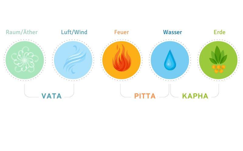 Grafik mit den drei Doshas Vata Pitta und Kapha. Jeweils mit den dazugehörigen Elementen Äther, Luft, Feuer, Wasser und Erde in unterschiedlichen Farben