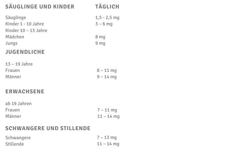Grafik mit einer Tabelle des durchschnittlichen Zinkbedarfs bei Kindern, Frauen und Männern.