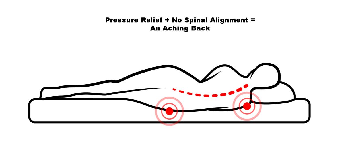 Improper Spinal Alignment
