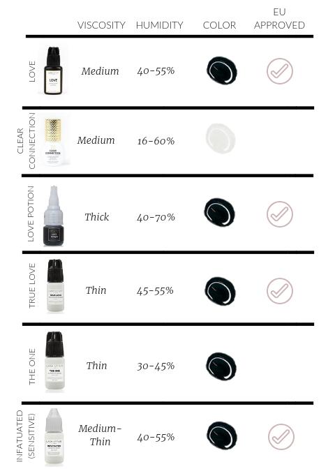 Lash Adhesive Humidity Chart