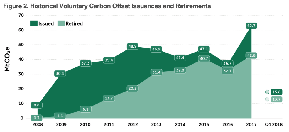 line graph displaying growth in carbon offset market from 2008 to 2017