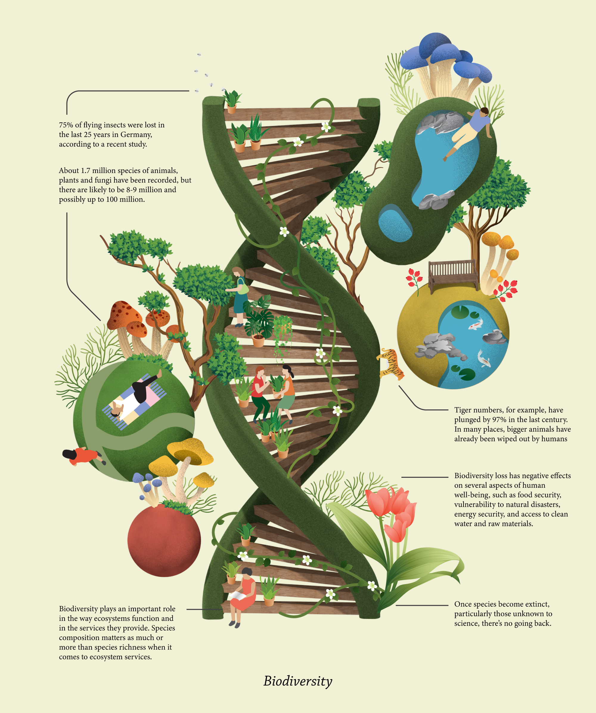 illustrated image of DNA with lots of trees, greenery, people, and other environmental imagery within and around it