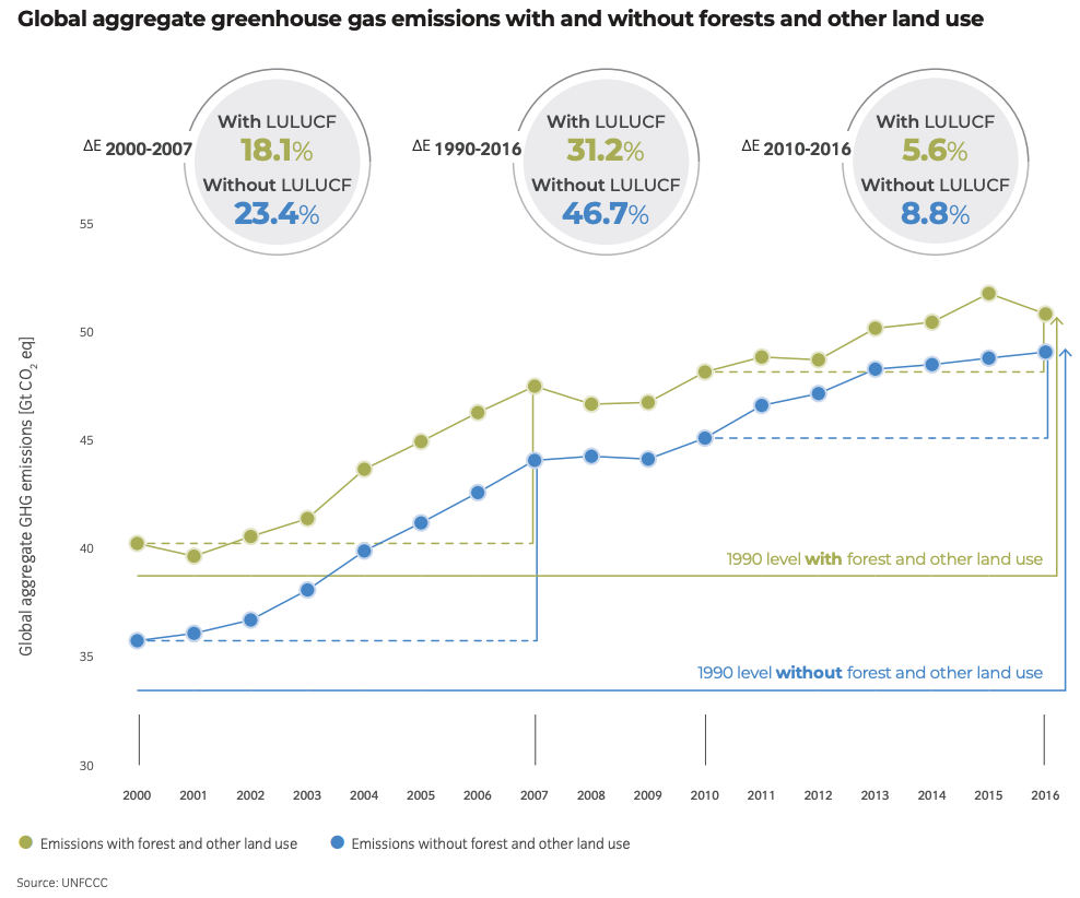 graph showing rising global greenhouse gas emissions