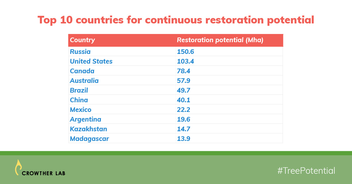 list of top 10 countries for continuous tree restoration potential