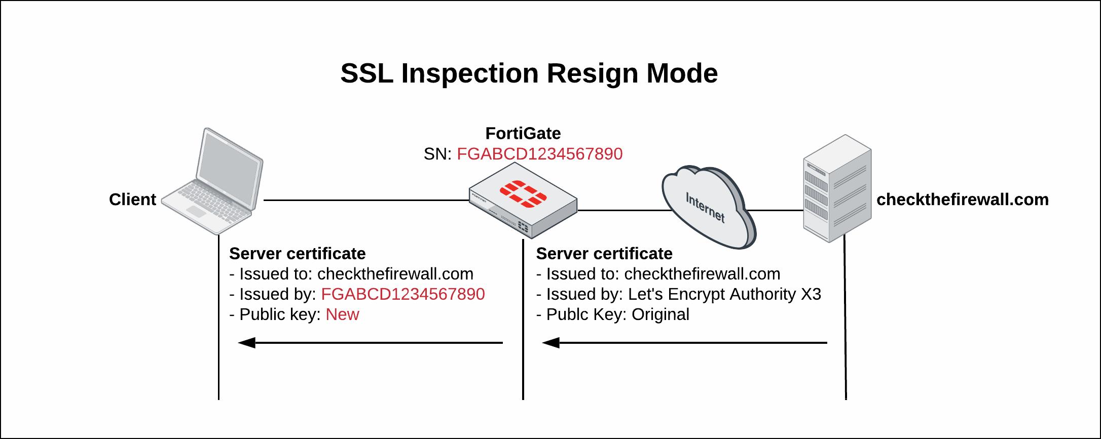 SSL Inspection Resign Mode