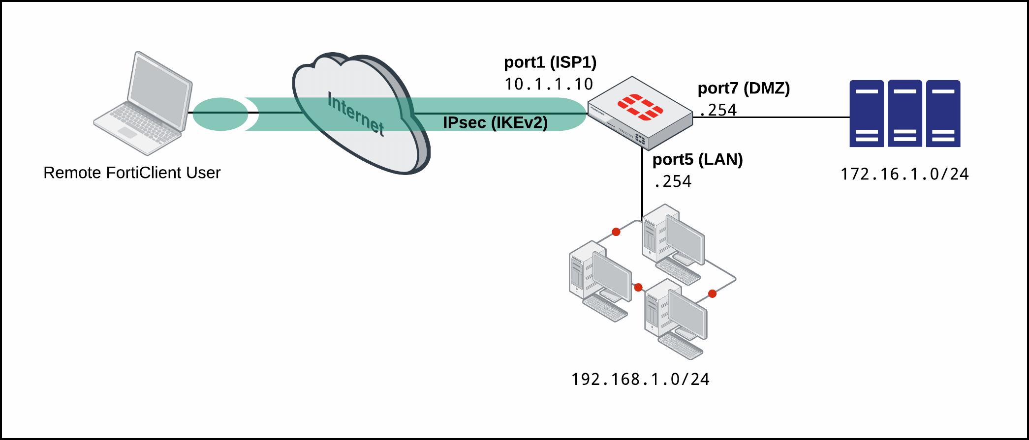 IPsec VPN with FortiClient