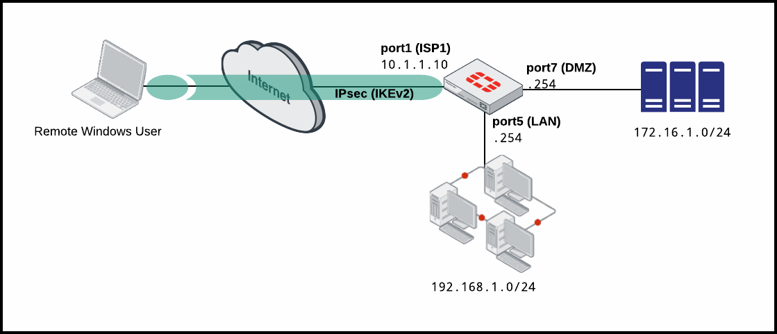 IPsec VPN with Windows native VPN client (IKEv2 and EAP)