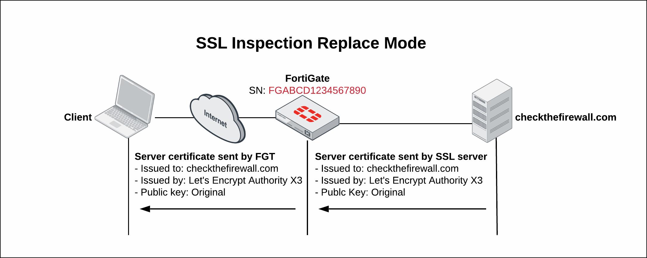 SSL Inspection Replace Mode