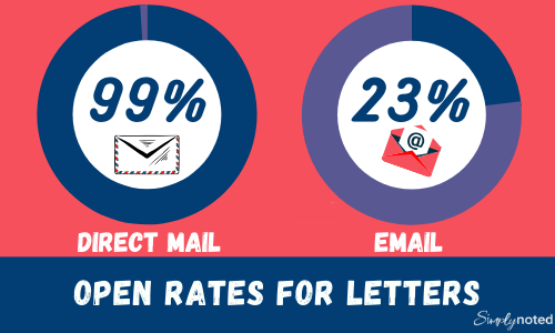 Send handwritten letters because they have a 99% open rate