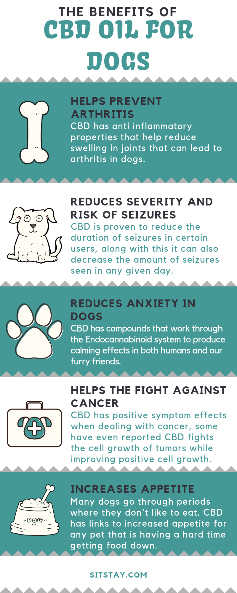 Bennefits of CBD for dogs info graphic