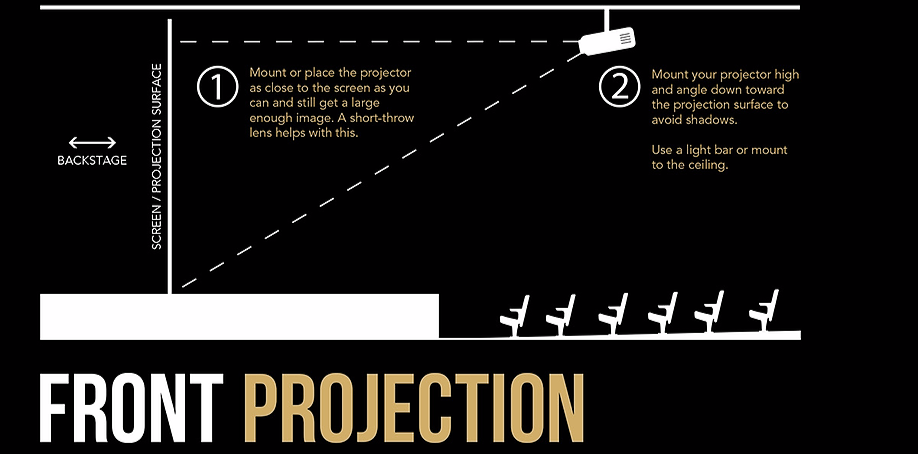 Tips for Using Projections in Theater – Stage Partners