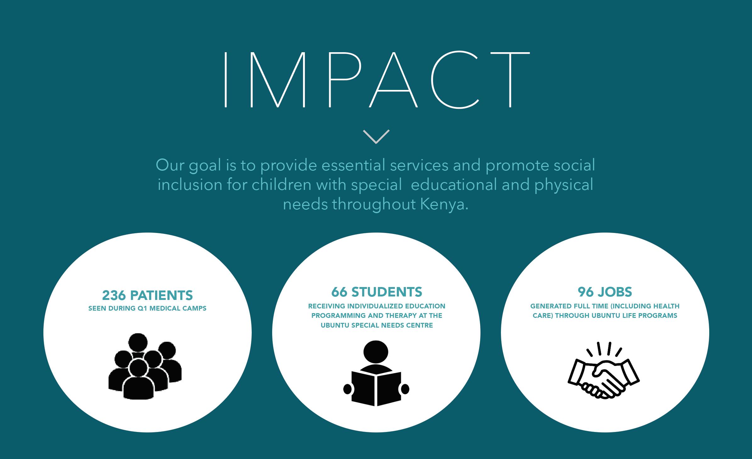 Impact Q1 report